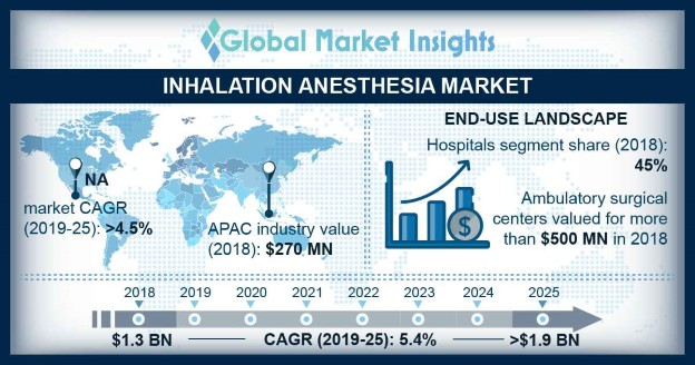 U.S. Inhalation Anesthesia Market, By Product, 2018 & 2025 (USD Million)