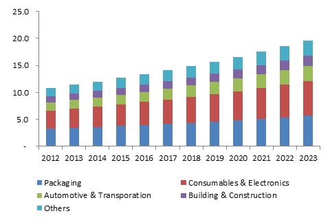 MEA Injection molded plastics market size, by application, 2012 - 2023 (USD Million)