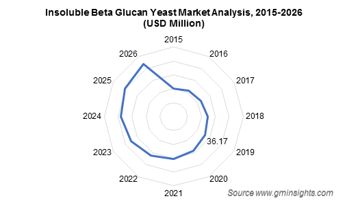 Beta Glucan Market by Yeast Extract