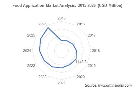 Food Application Market Analysis