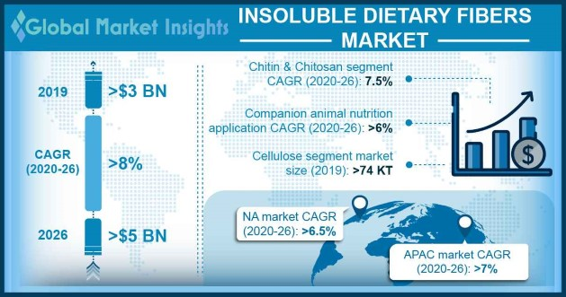 Insoluble Dietary Fibers Market