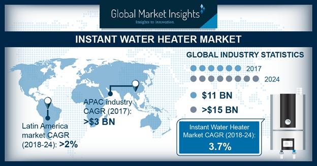 U.S. Instant Water Heater Market Size, By Application, 2017 & 2024 (USD Million)