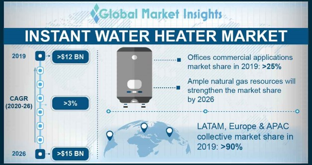 U.S. Instant Water Heater Market Size, By Application, 2017 & 2024 (USD Million)