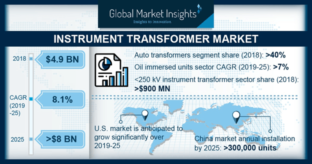 U.S. Instrument Transformer Market Size, By Product, 2018 & 2025 (USD Million)