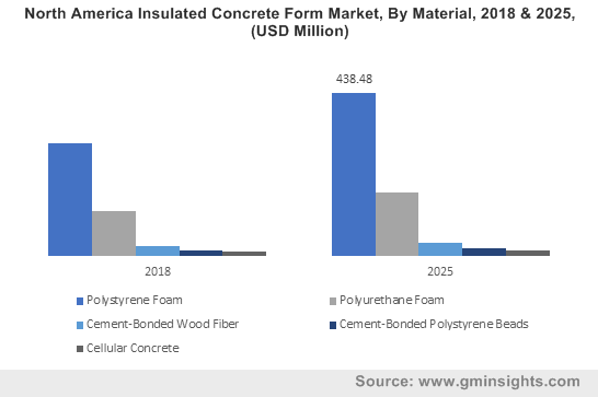 North America Insulated Concrete Form Market, By Material, 2018 & 2025, (USD Million)