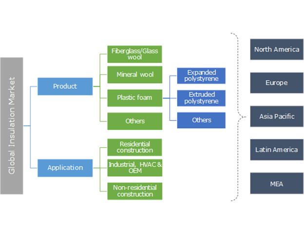 Insulation Market Segmentation