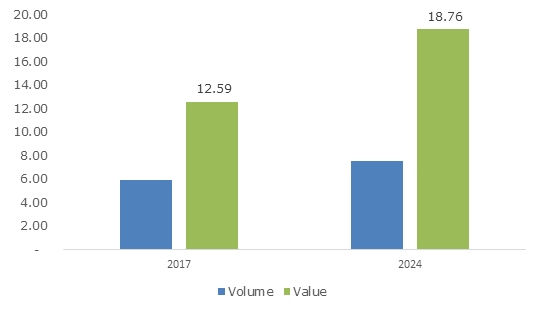 North America Insulation Market, By Application, 2017 & 2024, (USD Billion)