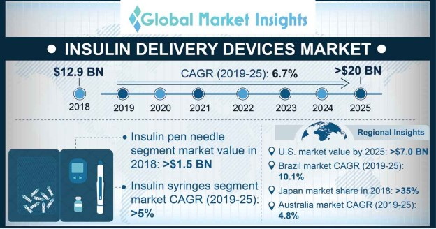 UK Insulin Delivery Devices Market, By Product, 2018 & 2025 (USD Million)