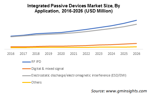 Integrated Passive Devices Market Size By Application