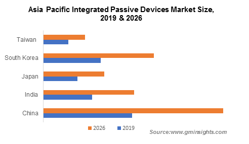 Asia Pacific Integrated Passive Devices Market