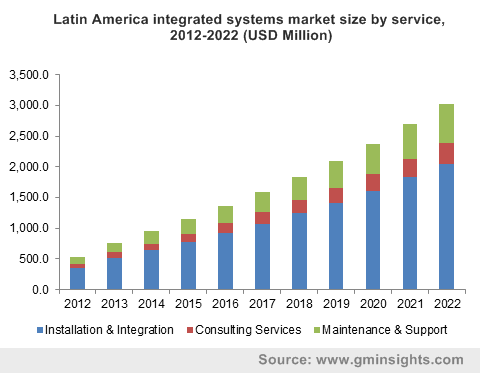 Latin America integrated systems market size by service, 2012-2022 (USD Million)