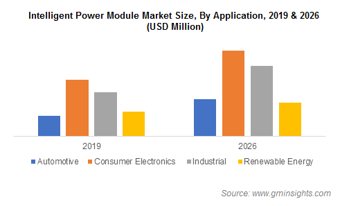 Intelligent Power Module Market Share
