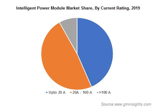 Intelligent Power Module Market Size