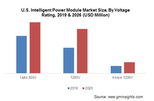 Intelligent Power Module (IPM) Market