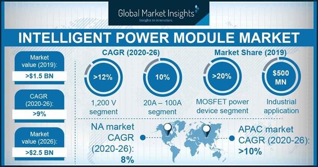 Intelligent Power Module Market
