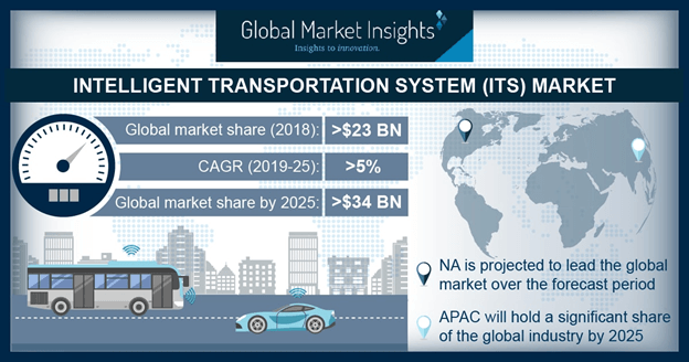 Asia Pacific Intelligent Transportation System (ITS) Market Revenue, By Country, 2018 & 2025 (USD Billion)