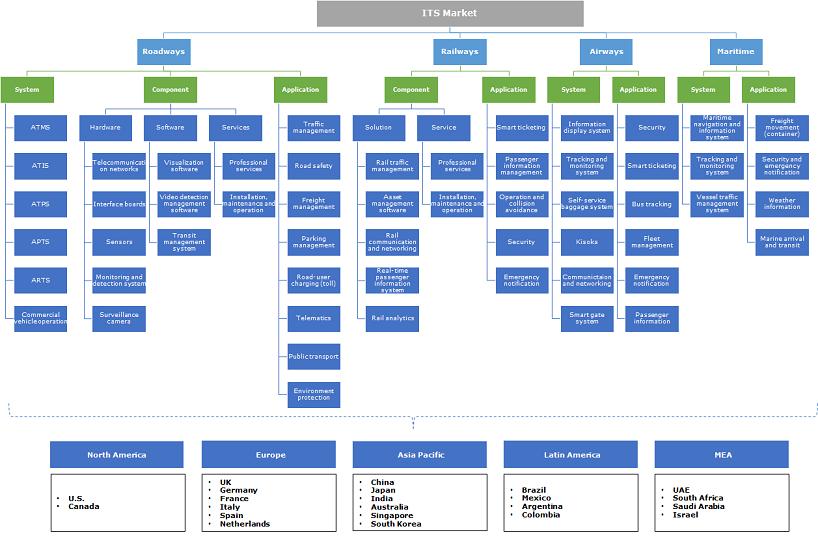 Intelligent Transportation System (ITS) Market Segmentation