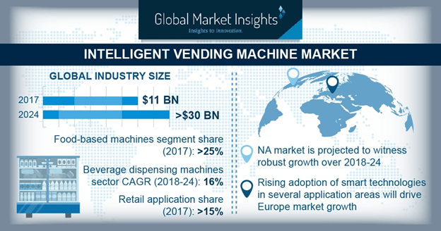 Italy intelligent vending machine market, by application, 2017 & 2024 (USD Million)