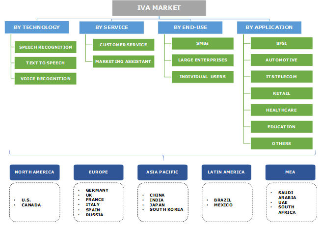 Intelligent Virtual Assistant (IVA) Market Segmentation