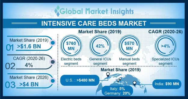 Intensive Care Beds Market