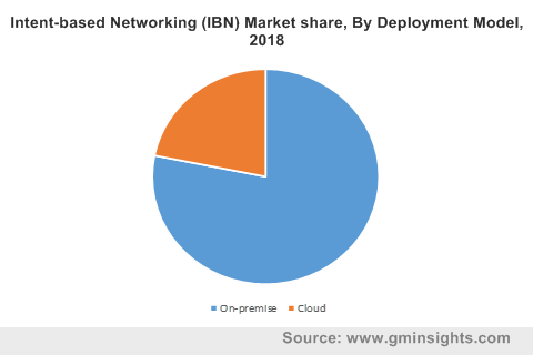 Intent-based Networking (IBN) Market share, By Deployment Model, 2018