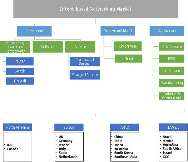 Intent-based Networking (IBN) Market Segmentation