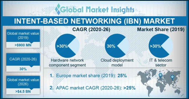 APAC Intent-based Networking Market Size, By Region, 2018 & 2025 (USD Million)