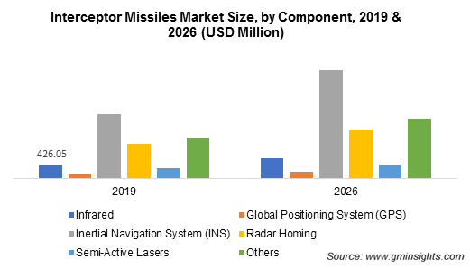 Interceptor Missiles Market by Component
