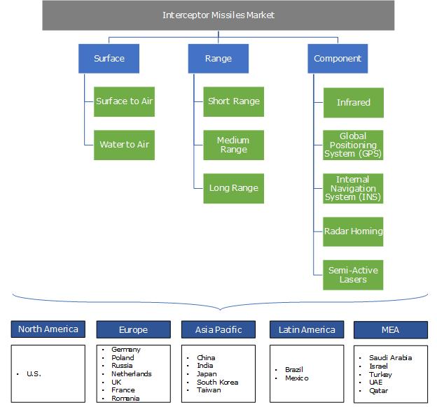 Interceptor Missiles Market Segmentation