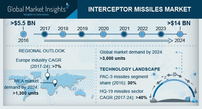 U.S. Interceptor Missiles Market, By Surface, 2016 & 2024, (Units)