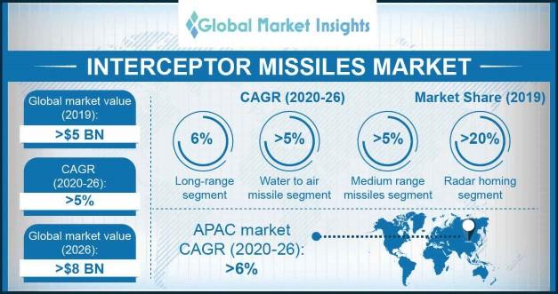 Interceptor Missiles Market
