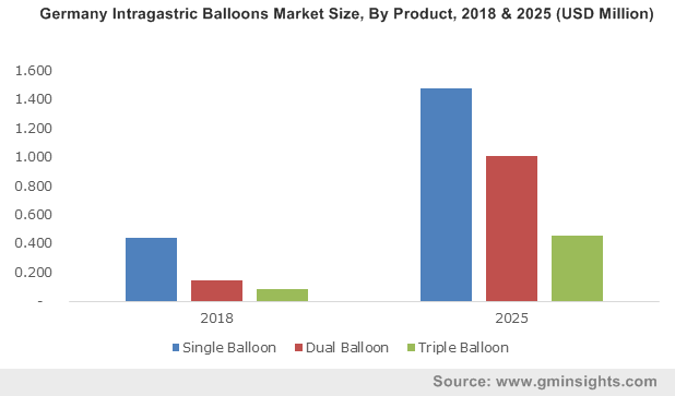 UK Intragastric Balloon Market Size, By Product, 2012-2024 (USD Million)
