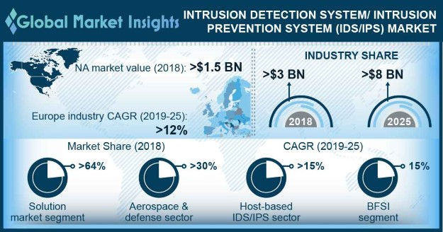 Intrusion Detection System / Intrusion Prevention System (IDS / IPS) Market