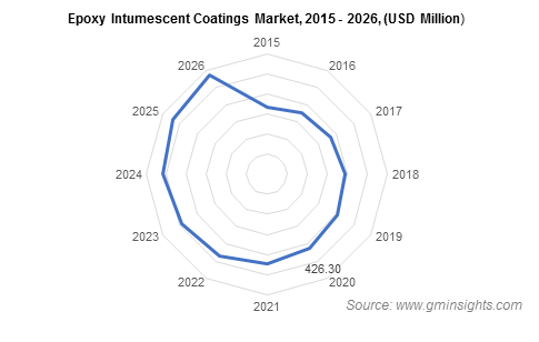 Intumescent Coatings Market by Epoxy-based