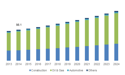 U.S. Intumescent Coatings Market size, by end-use, 2013-2024 (USD Million)