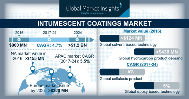 Germany Intumescent Coatings Market Size, By End-use, 2016 & 2025, (Kilo Tons)
