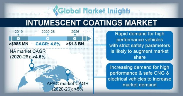 Intumescent Coatings Market Statistics