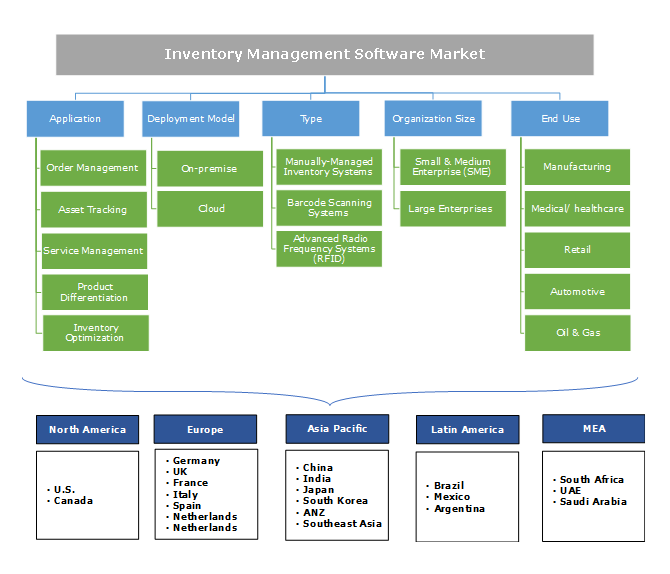Inventory Management Software Market Segmentation