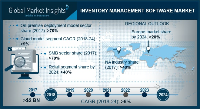 North America Inventory Management Software Market Share, By Type, 2017 & 2024 (USD Million)