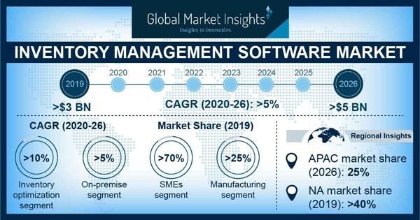 Inventory Management Software Market