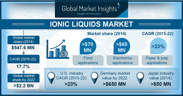 Germany Ionic Liquids Market, By Application 2014 & 2022, (Tons)