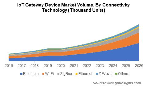 IoT Gateway Device Market