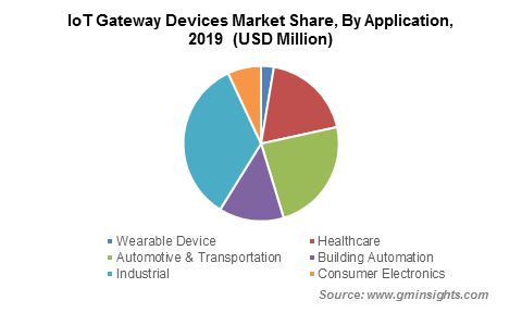 IoT Gateway Devices Market By Application
