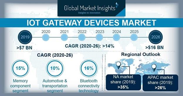 IoT Gateway Devices Market