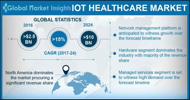 US IoT healthcare market, by application, 2016 & 2024 (USD Billion)