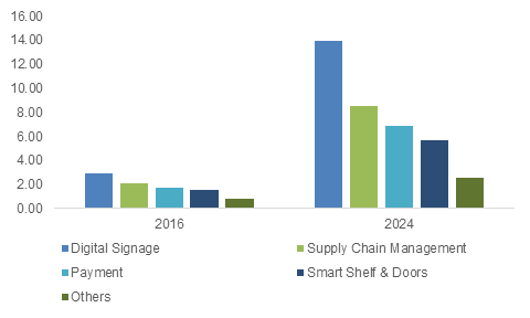 IoT in retail market, by application, 2016 & 2024 (USD Billion)