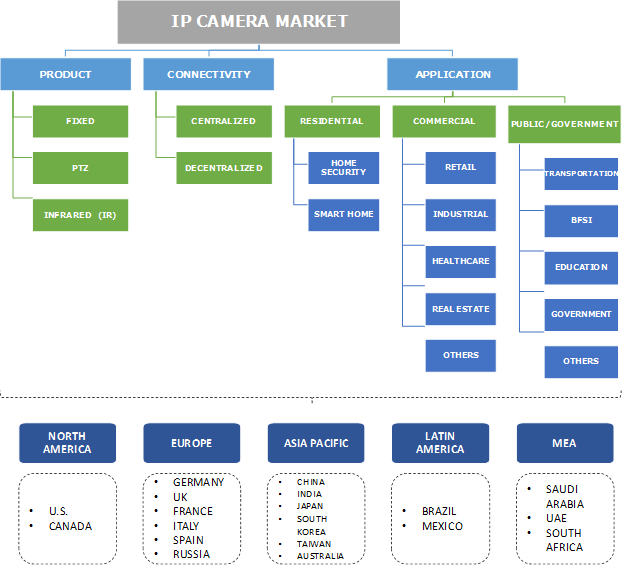 IP Camera Market Segmentation