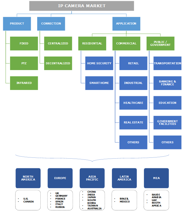 IP Camera Market Segmentation