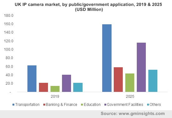 UK IP camera market, by public/government application, 2019 & 2025 (USD Million)