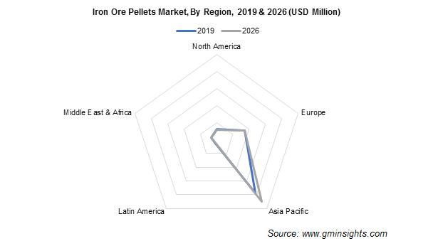 Iron Ore Pellets Market by Region